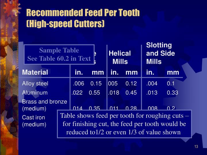Recommended Feed Per Tooth