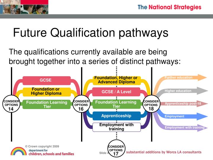 The qualifications currently available are being brought together into a series of distinct pathways: