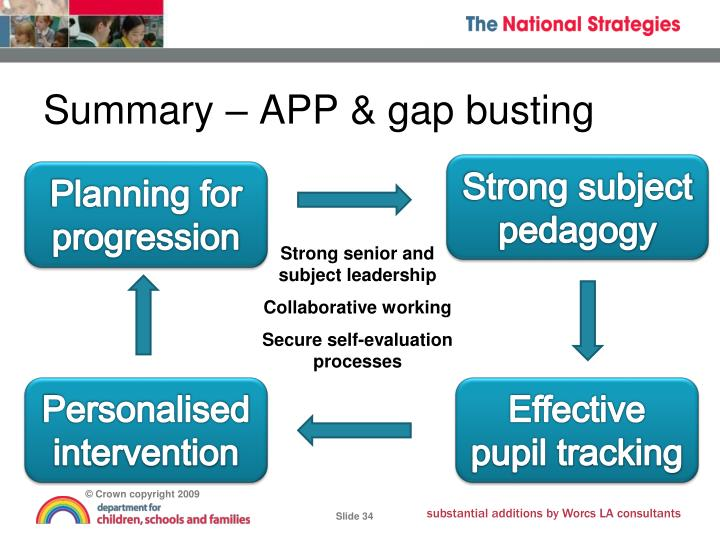 Summary – APP & gap busting