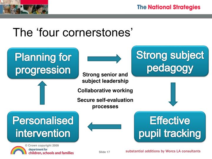 The 'four cornerstones'