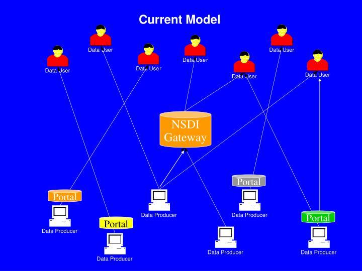 Current Model
