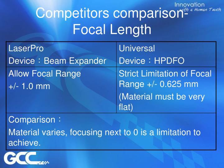 Competitors comparison-