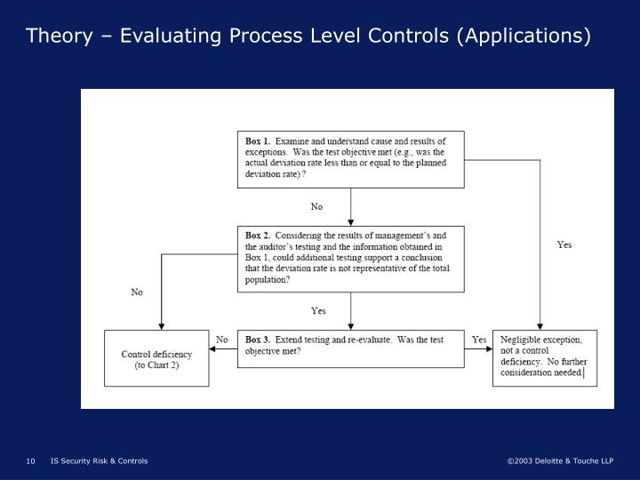 Theory – Evaluating Process Level Controls (Applications)
