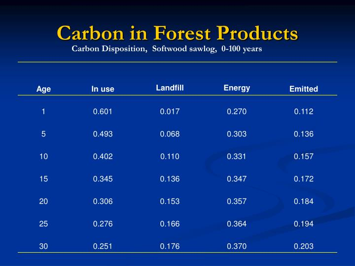 Carbon in Forest Products