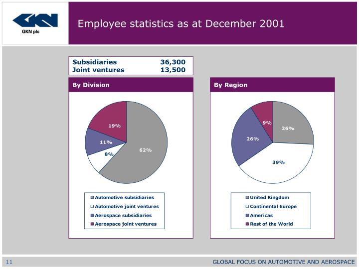 Employee statistics as at December 2001