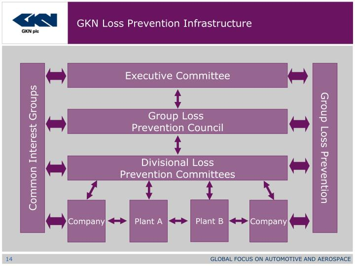 GKN Loss Prevention Infrastructure