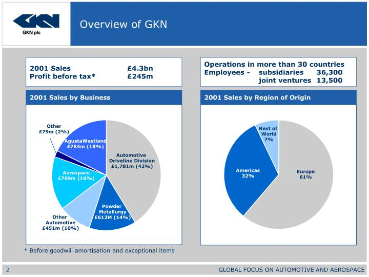 Overview of gkn