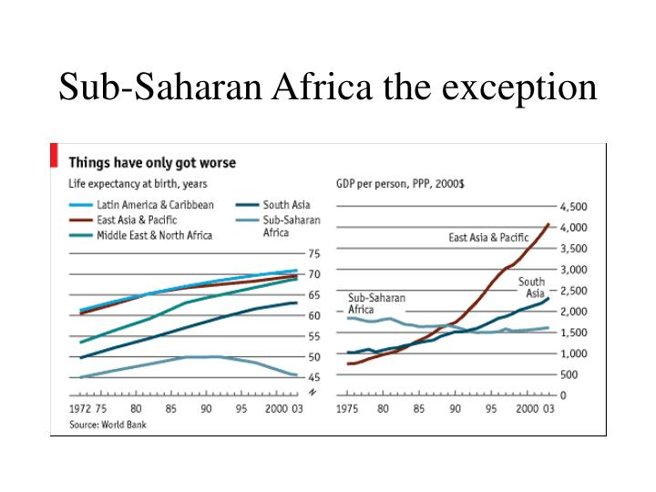 Sub-Saharan Africa the exception