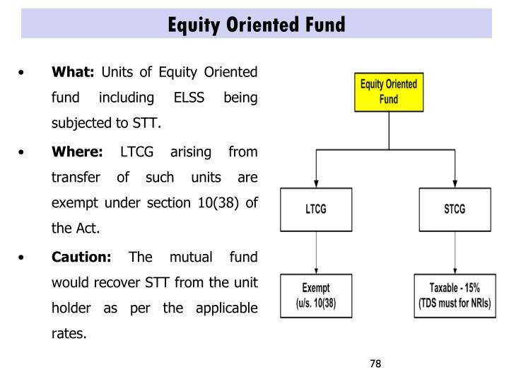 Equity Oriented Fund