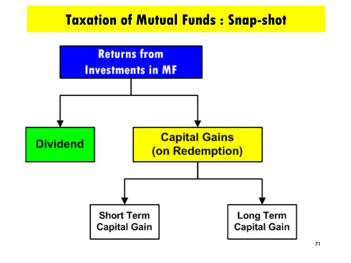 Taxation of Mutual Funds : Snap-shot
