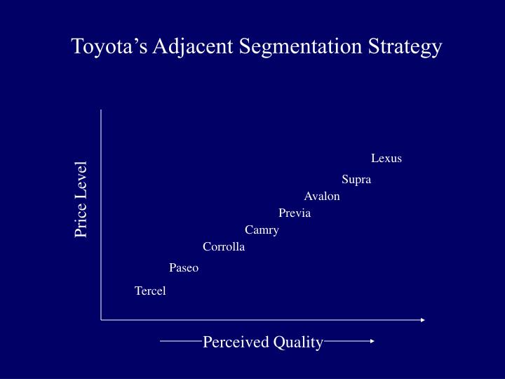toyota innova targeting position strategy Toyota innova as a brand is evaluated in terms of its swot analysis,  of toyota  innova with usp, competition, stp (segmentation, targeting, positioning).