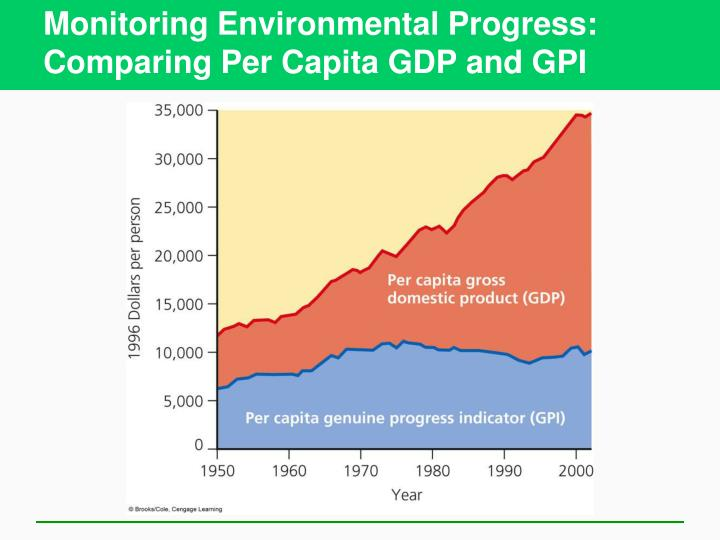 Monitoring Environmental Progress: Comparing Per Capita GDP and GPI