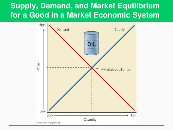 Supply, Demand, and Market Equilibrium for a Good in a Market Economic System