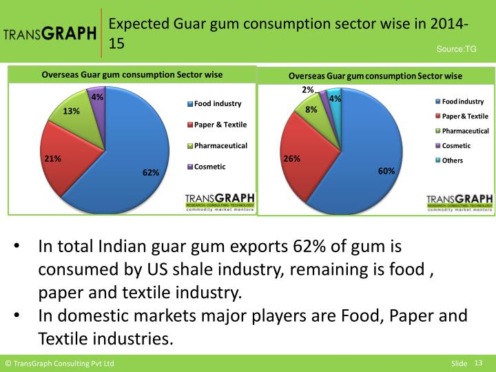 Expected Guar gum consumption sector wise in