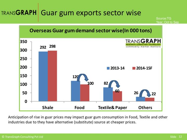 Guar gum exports sector wise