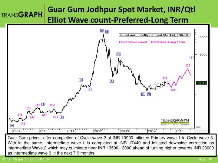 Guar Gum Jodhpur Spot Market, INR/