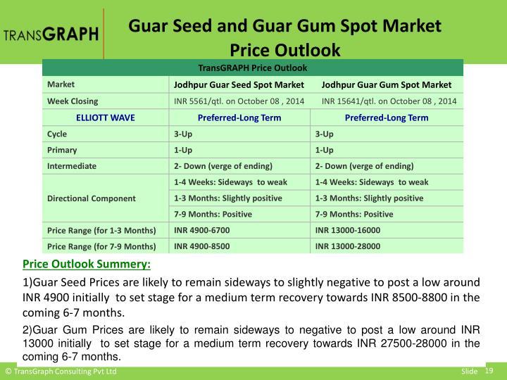 Guar Seed and Guar Gum Spot Market