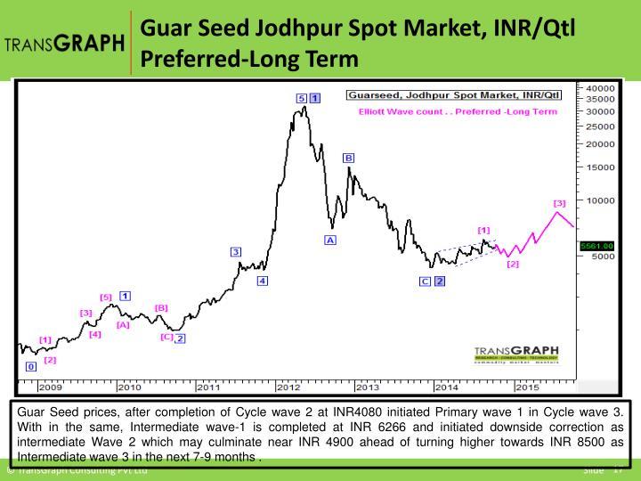 Guar Seed Jodhpur Spot Market, INR/
