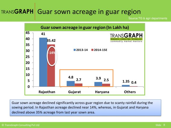 Guar sown acreage in guar region