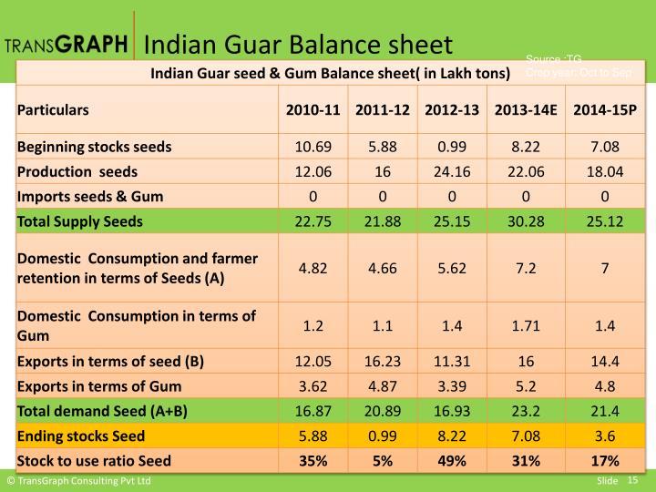 Indian Guar Balance sheet