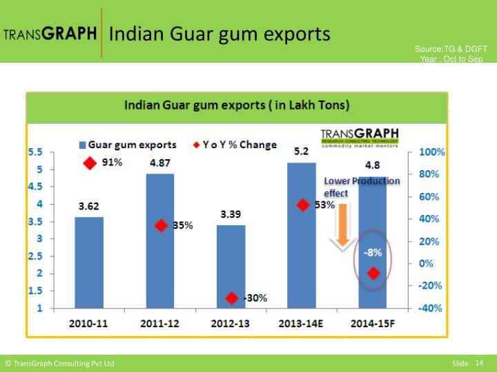 Indian Guar gum exports