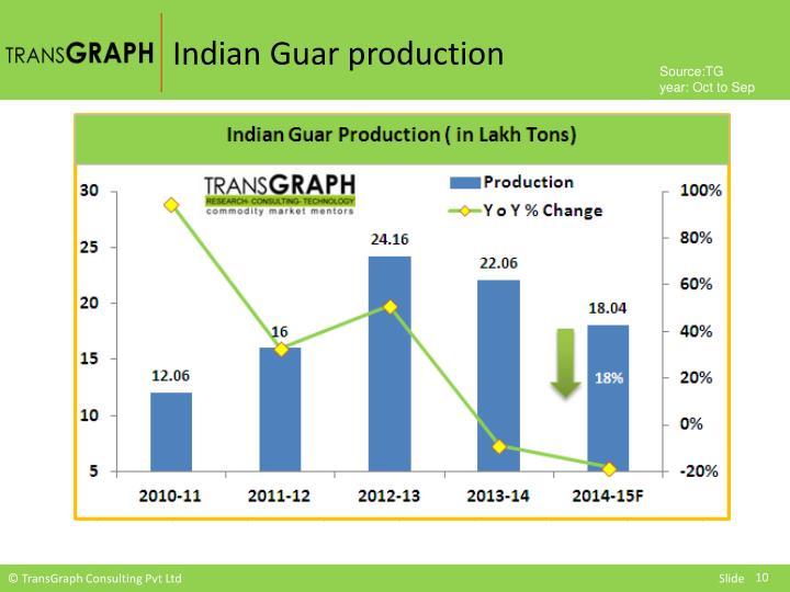 Indian Guar production