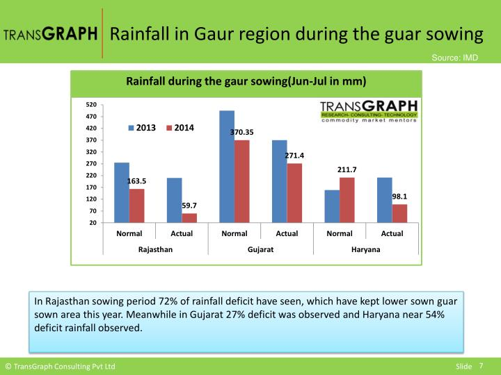 Rainfall in Gaur region during the guar sowing