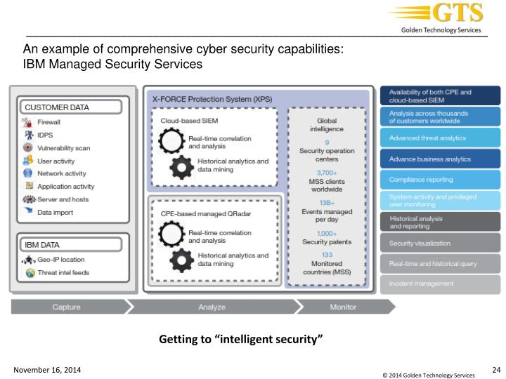 An example of comprehensive cyber security capabilities: