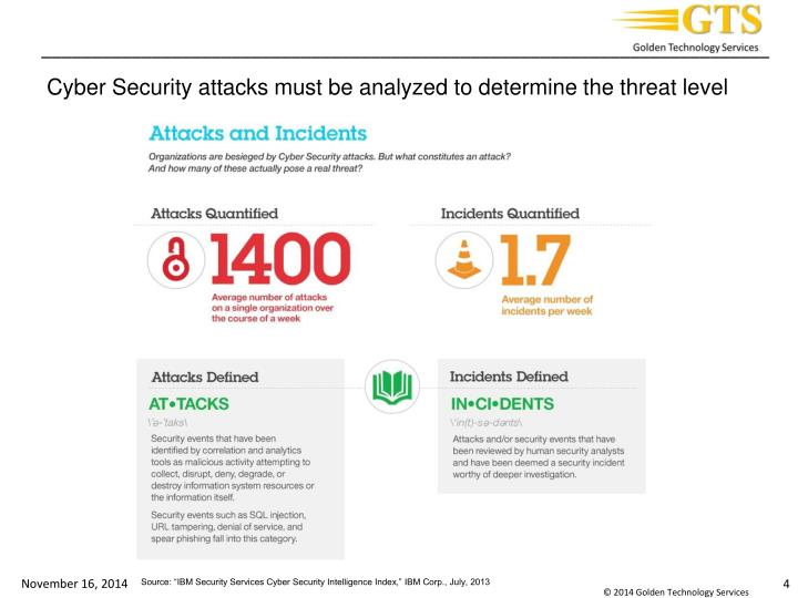 Cyber Security attacks must be analyzed to determine the threat level