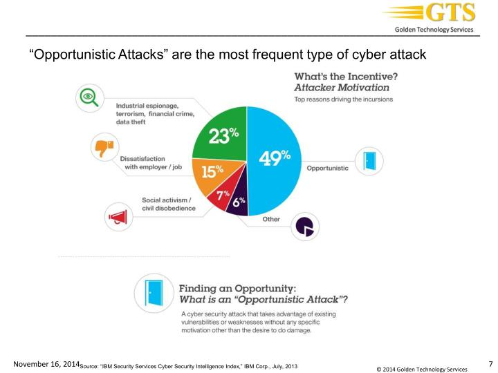 """Opportunistic Attacks"" are the most frequent type of cyber attack"