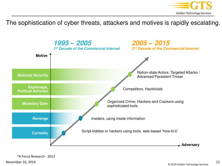 The sophistication of cyber threats, attackers and motives is rapidly escalating.