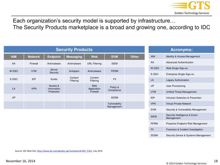 Each organization's security model is supported by infrastructure…