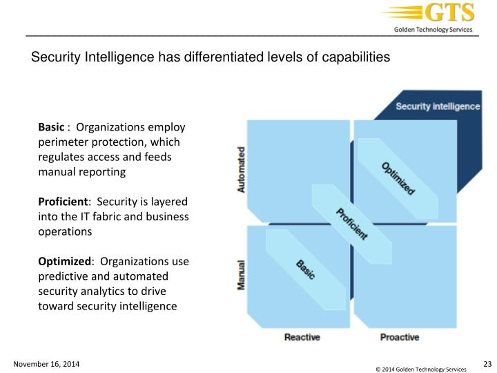 Security Intelligence has differentiated levels of capabilities