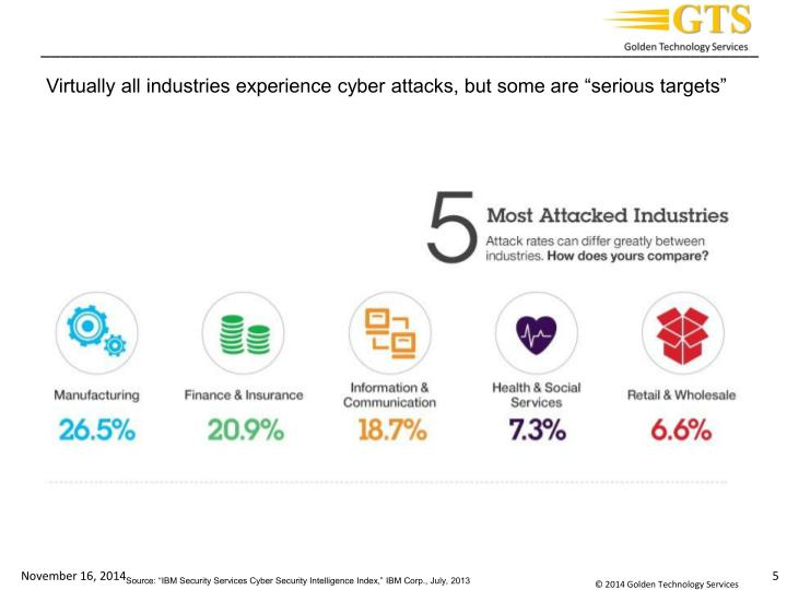 "Virtually all industries experience cyber attacks, but some are ""serious targets"""
