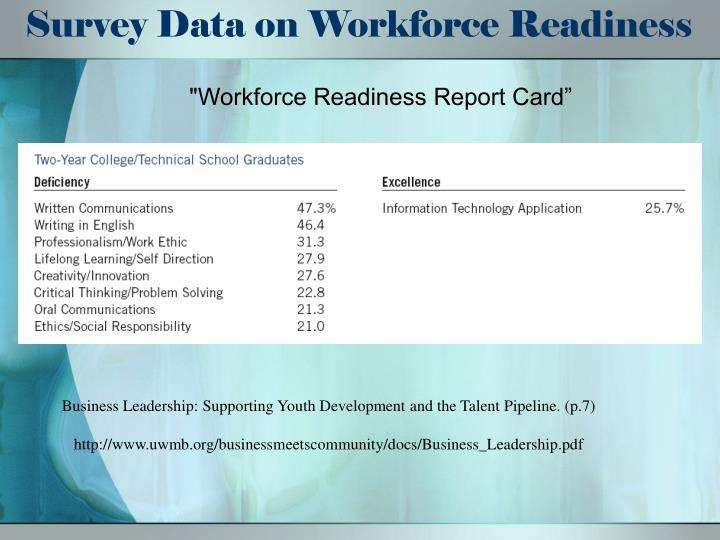 Survey Data on Workforce Readiness