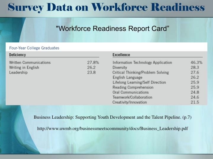 Survey Data on Workforce Readiness