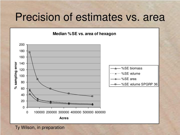 Precision of estimates vs. area