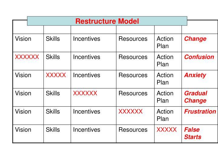 Restructure Model