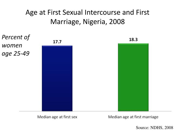 Age at First Sexual Intercourse and First Marriage, Nigeria, 2008