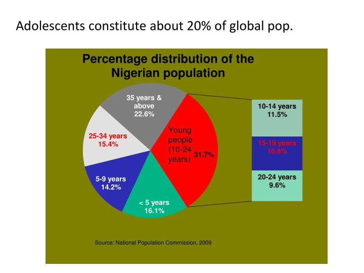 Adolescents constitute about 20% of global pop.