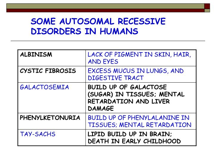 SOME AUTOSOMAL RECESSIVE DISORDERS IN HUMANS