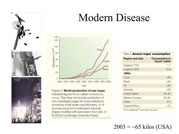 Modern Disease