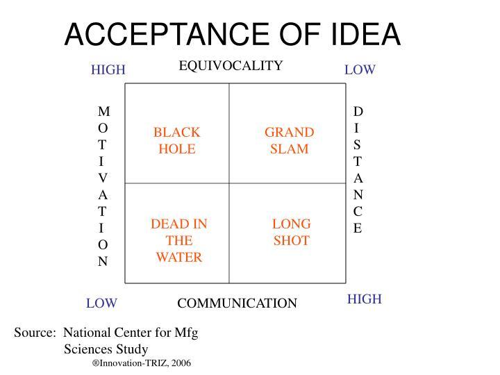 ACCEPTANCE OF IDEA