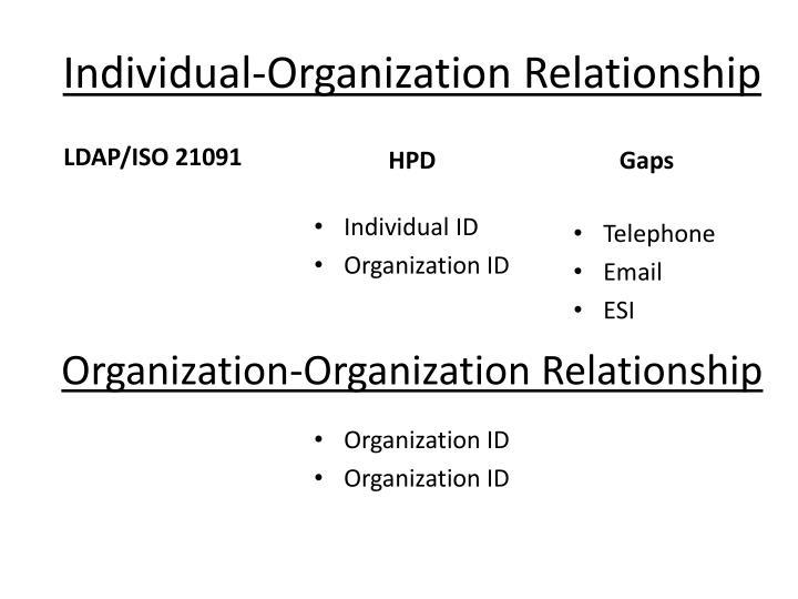 Individual-Organization Relationship