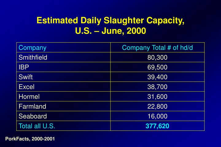 Estimated Daily Slaughter Capacity,