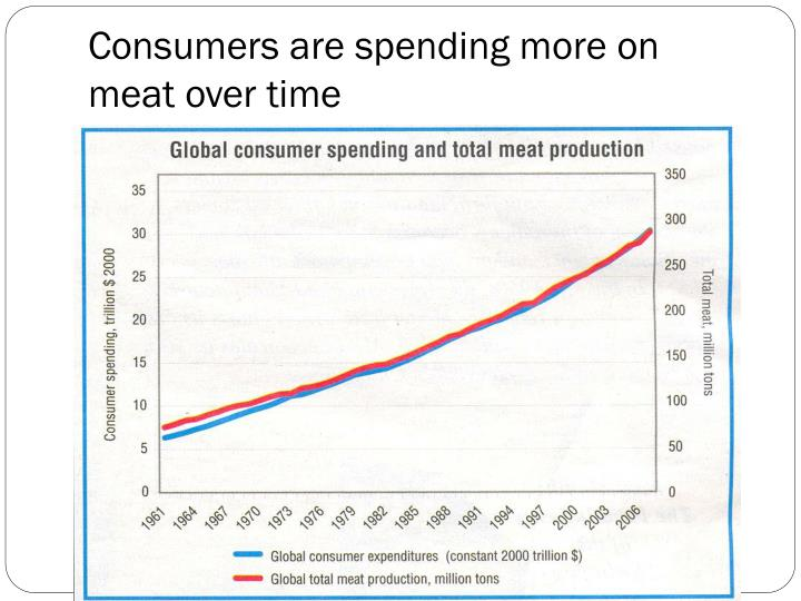 Consumers are spending more on meat over time