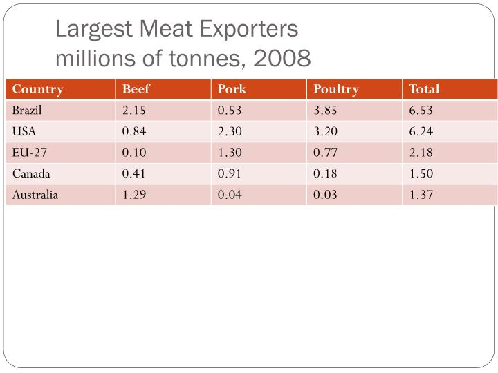 Largest Meat Exporters