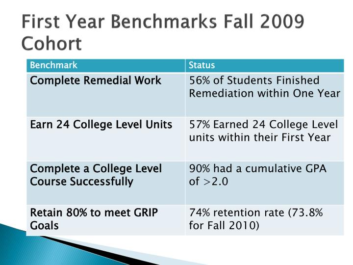 First Year Benchmarks Fall 2009 Cohort