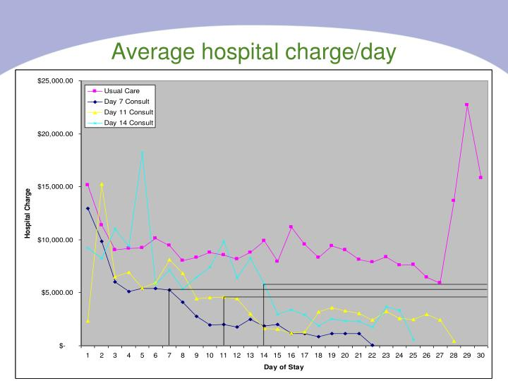 Average hospital charge/day