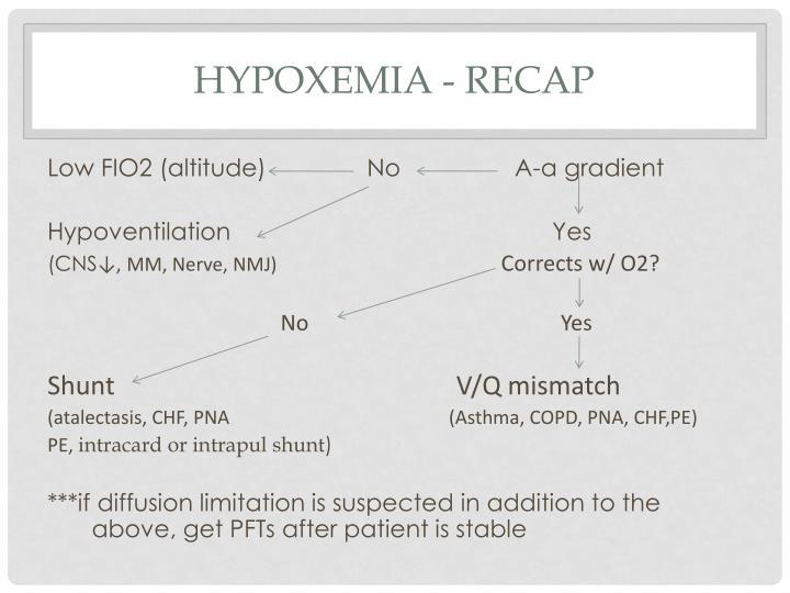 Hypoxemia - recap